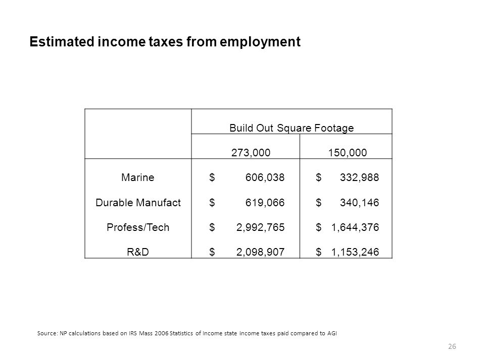 Estimated income taxes from employment 26 Source: NP calculations based on IRS Mass 2006 Statistics of Income state income taxes paid compared to AGI Build Out Square Footage 273,000 150,000 Marine $ 606,038 $ 332,988 Durable Manufact $ 619,066 $ 340,146 Profess/Tech $ 2,992,765 $ 1,644,376 R&D $ 2,098,907 $ 1,153,246
