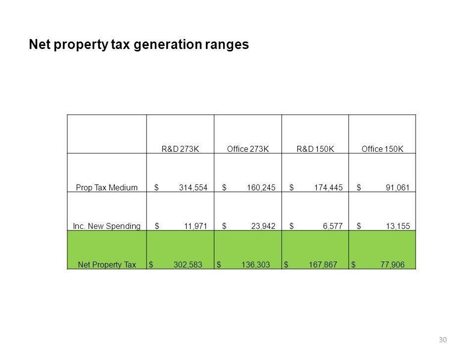 Net property tax generation ranges 30 R&D 273KOffice 273KR&D 150KOffice 150K Prop Tax Medium $ 314,554 $ 160,245 $ 174,445 $ 91,061 Inc.