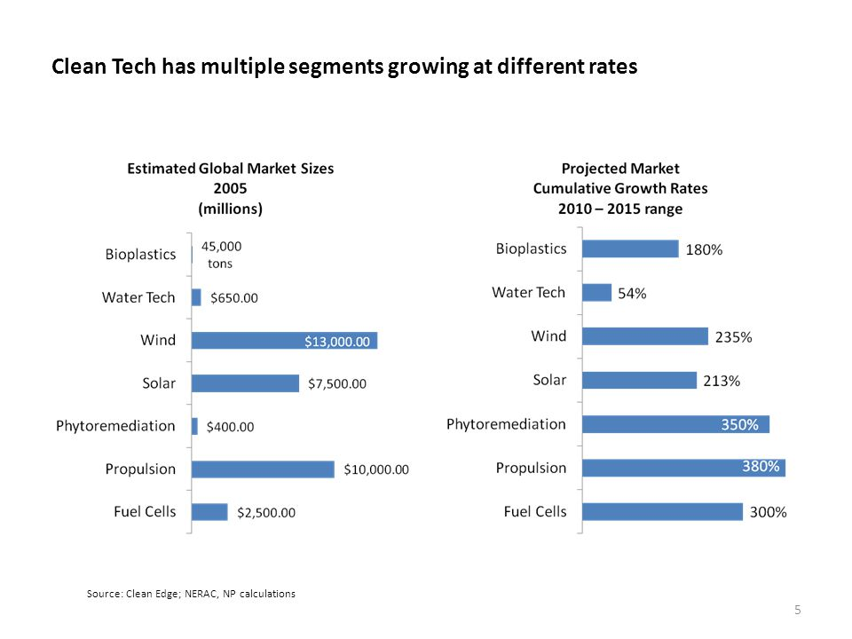 Clean Tech has multiple segments growing at different rates 5 Source: Clean Edge; NERAC, NP calculations
