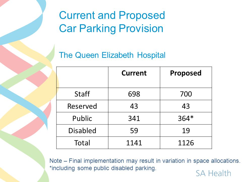 Current and Proposed Car Parking Provision The Queen Elizabeth Hospital CurrentProposed Staff698700 Reserved43 Public341364* Disabled5919 Total11411126 Note – Final implementation may result in variation in space allocations.