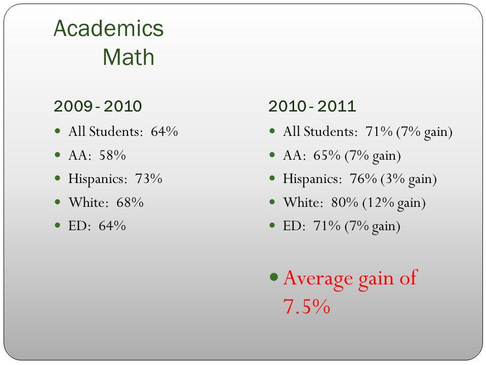 Academics Math 2009 - 20102010 - 2011 All Students: 64% AA: 58% Hispanics: 73% White: 68% ED: 64% All Students: 71% (7% gain) AA: 65% (7% gain) Hispanics: 76% (3% gain) White: 80% (12% gain) ED: 71% (7% gain) Average gain of 7.5%