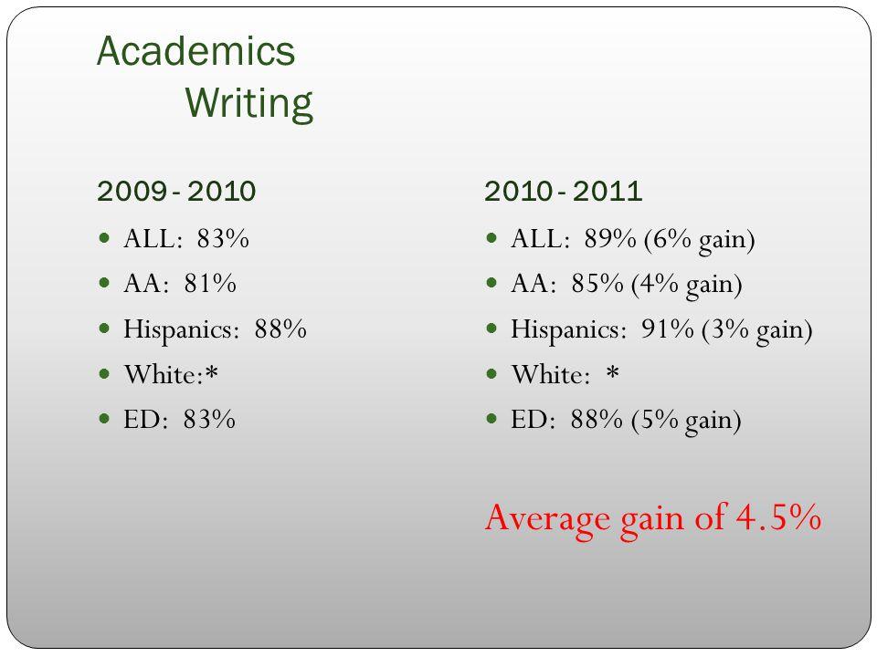 Academics Writing 2009 - 20102010 - 2011 ALL: 83% AA: 81% Hispanics: 88% White:* ED: 83% ALL: 89% (6% gain) AA: 85% (4% gain) Hispanics: 91% (3% gain) White: * ED: 88% (5% gain) Average gain of 4.5%
