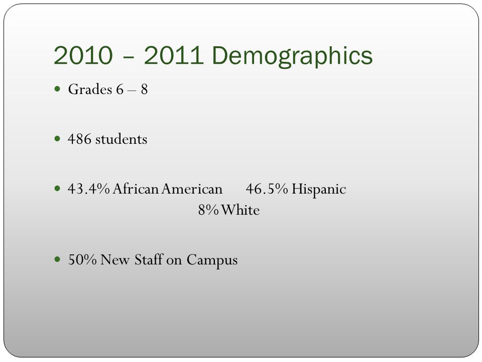 2010 – 2011 Demographics Grades 6 – 8 486 students 43.4% African American46.5% Hispanic 8% White 50% New Staff on Campus