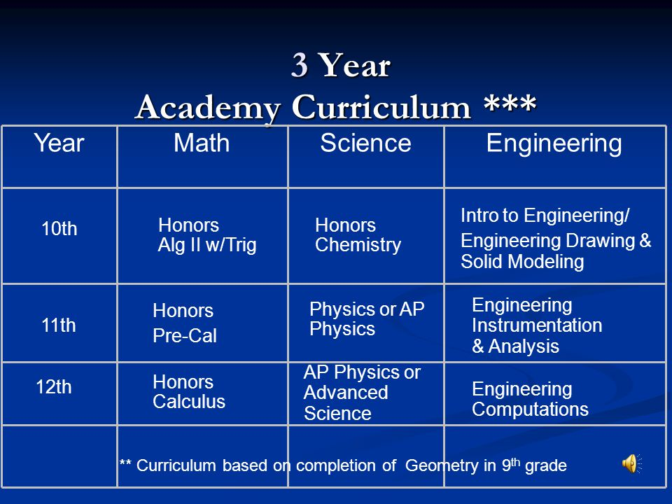 3 Year Academy Curriculum ** EngineeringScienceMathYear Honors Geometry Honors Biology Intro to Engineering/ Engineering Drawing & Solid Modeling 10th 11th Honors Alg II w/Trig Honors Chemistry Engineering Instrumentation & Analysis 12th Honors Pre-Cal Physics or AP Physics Engineering Computations ** Curriculum based on completion of Algebra I in 9 th grade
