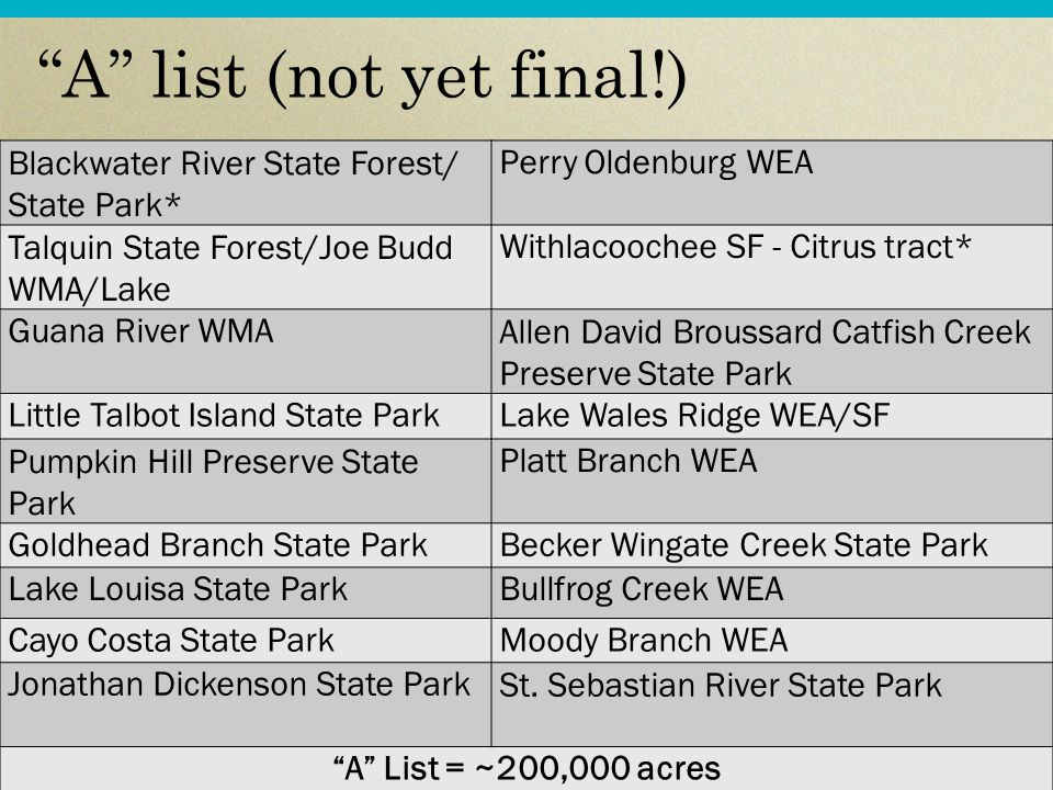 A list (not yet final!) Blackwater River State Forest/ State Park* Perry Oldenburg WEA Talquin State Forest/Joe Budd WMA/Lake Withlacoochee SF - Citrus tract* Guana River WMAAllen David Broussard Catfish Creek Preserve State Park Little Talbot Island State ParkLake Wales Ridge WEA/SF Pumpkin Hill Preserve State Park Platt Branch WEA Goldhead Branch State ParkBecker Wingate Creek State Park Lake Louisa State ParkBullfrog Creek WEA Cayo Costa State ParkMoody Branch WEA Jonathan Dickenson State ParkSt.