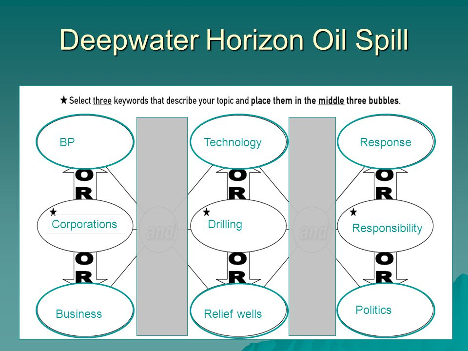 Deepwater Horizon Oil Spill BP Corporations Business Drilling Responsibility Relief wells TechnologyResponse Politics
