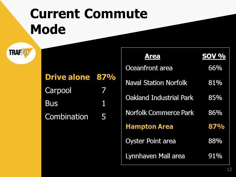 12 Drive alone 87% Carpool 7 Bus 1 Combination 5 Area SOV % Oceanfront area66% Naval Station Norfolk 81% Oakland Industrial Park85% Norfolk Commerce Park 86% Hampton Area87% Oyster Point area88% Lynnhaven Mall area91% Current Commute Mode