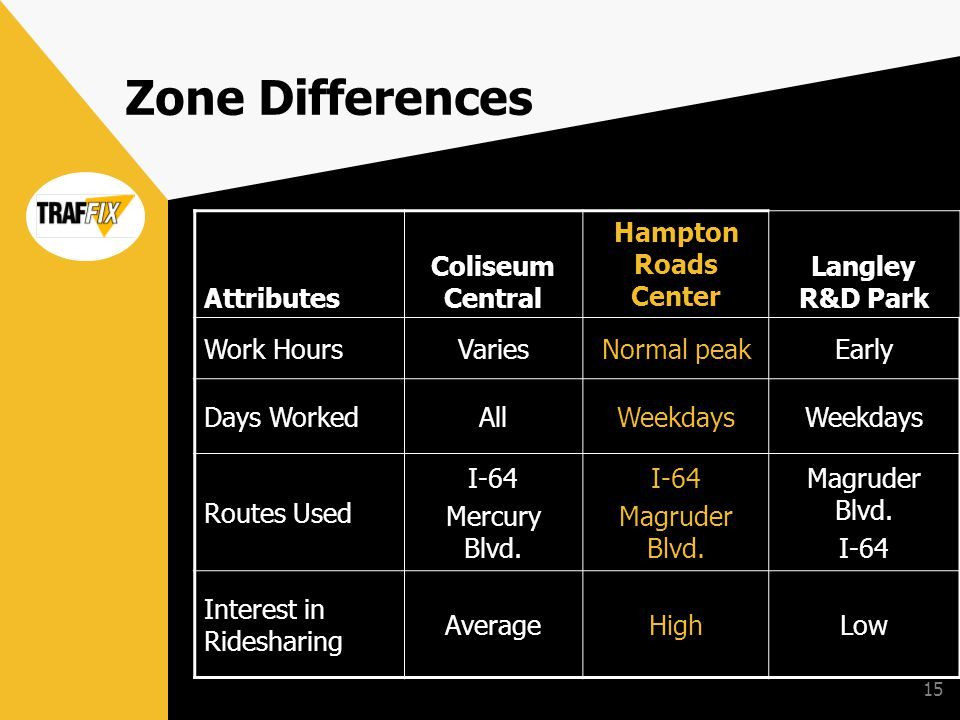 15 Zone Differences Attributes Coliseum Central Hampton Roads Center Langley R&D Park Work HoursVariesNormal peakEarly Days WorkedAllWeekdays Routes Used I-64 Mercury Blvd.