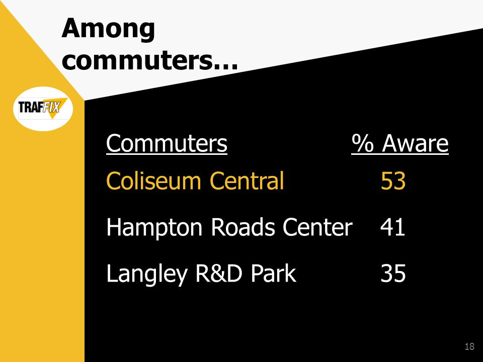 18 Among commuters… Commuters% Aware Coliseum Central53 Hampton Roads Center41 Langley R&D Park35