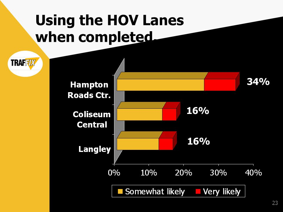 23 Using the HOV Lanes when completed. 34% 16%