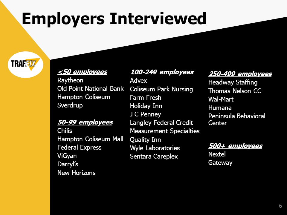 6 Employers Interviewed <50 employees Raytheon Old Point National Bank Hampton Coliseum Sverdrup 50-99 employees Chilis Hampton Coliseum Mall Federal Express ViGyan Darryls New Horizons 100-249 employees Advex Coliseum Park Nursing Farm Fresh Holiday Inn J C Penney Langley Federal Credit Measurement Specialties Quality Inn Wyle Laboratories Sentara Careplex 250-499 employees Headway Staffing Thomas Nelson CC Wal-Mart Humana Peninsula Behavioral Center 500+ employees Nextel Gateway