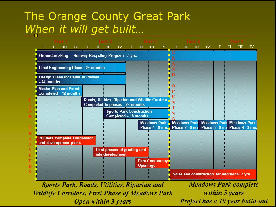 The Orange County Great Park When it will get built… IIIIIIVIIIIIIIVIIIIIIIVIIIIIIIV IIIIIIIV Year 1Year 2Year 3Year 4Year 5 Roads, Utilities, Riparia