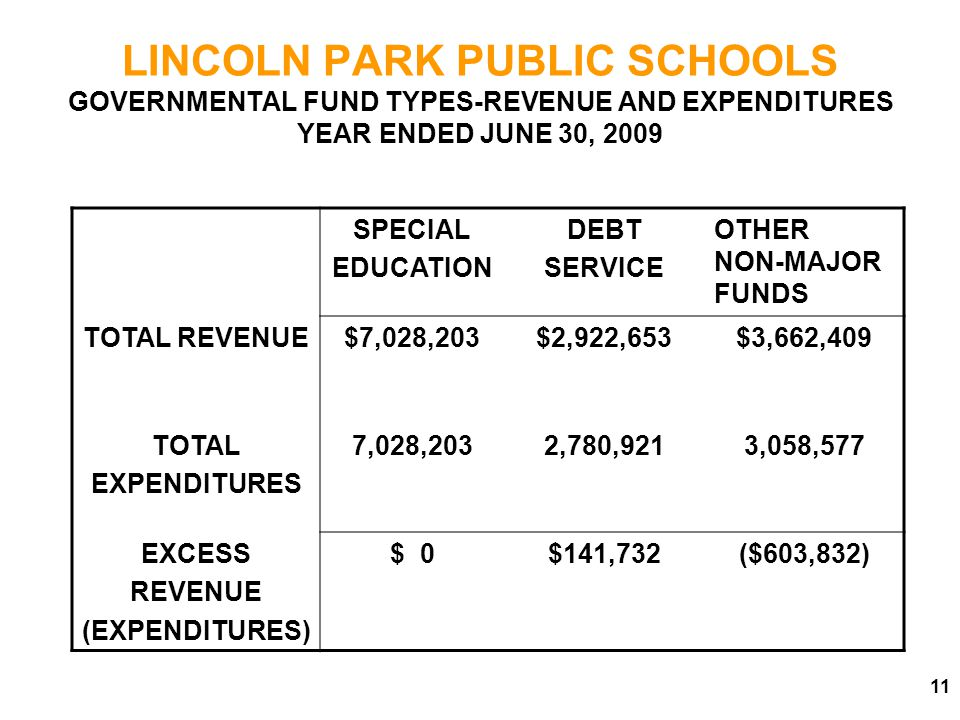 LINCOLN PARK PUBLIC SCHOOLS GOVERNMENTAL FUND TYPES-REVENUE AND EXPENDITURES YEAR ENDED JUNE 30, 2009 SPECIAL EDUCATION DEBT SERVICE OTHER NON-MAJOR FUNDS TOTAL REVENUE$7,028,203$2,922,653$3,662,409 TOTAL EXPENDITURES 7,028,2032,780,9213,058,577 EXCESS REVENUE (EXPENDITURES) $ 0$141,732($603,832)