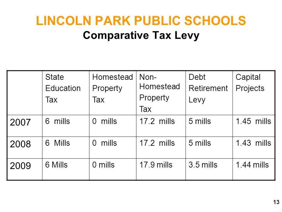 LINCOLN PARK PUBLIC SCHOOLS Comparative Tax Levy State Education Tax Homestead Property Tax Non- Homestead Property Tax Debt Retirement Levy Capital Projects 2007 6 mills0 mills17.2 mills5 mills1.45 mills 2008 6 Mills0 mills17.2 mills5 mills1.43 mills 2009 6 Mills0 mills17.9 mills3.5 mills1.44 mills