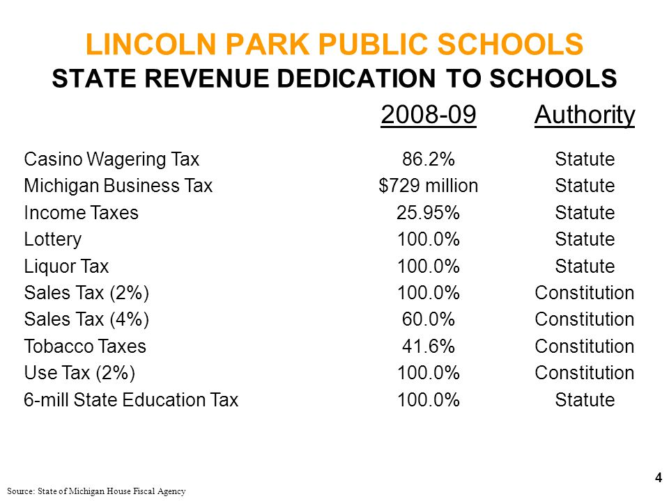 LINCOLN PARK PUBLIC SCHOOLS STATE AID FUND FY 2008-09 Source: State of Michigan House Fiscal Agency