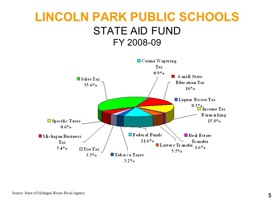 LINCOLN PARK PUBLIC SCHOOLS STATE AID FUND BY SOURCE Millions of Dollars 2007-082008-09 Sales Tax Income Tax Earmarking 6-mill State Education Tax Federal Funds Lottery Michigan Business Tax Use Tax Tobacco Taxes Real Estate Transfer Tax Casino Wagering Tax Specific Taxes Liquor Tax 4,750.5 2,100.3 2,071.2 1,476.0 743.0 341.0 462.0 441.6 211.0 118.0 78.0 36.6 _____________ $ 12,829.2 4,514.6 1,899.4 2,006.0 1,562.0 688.1 729.0 384.2 403.0 100.0 109.6 73.1 36.5 __________ $ 12,505.5 Source: State of Michigan House Fiscal Agency