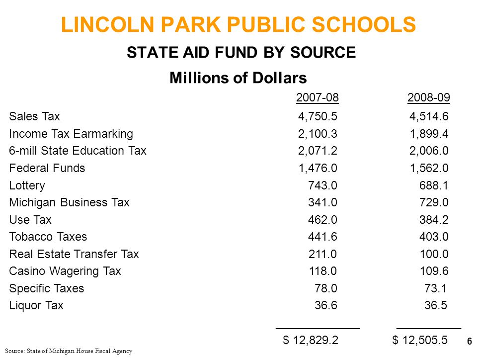 LINCOLN PARK PUBLIC SCHOOLS STATE OF MICHIGAN PROJECTED STATE EDUCATION TAX (6 MILLS) Source: State of Michigan House Fiscal Agency % Change From Prior Year FY 03 & FY04 Excluded Due to Significant Tax Changes