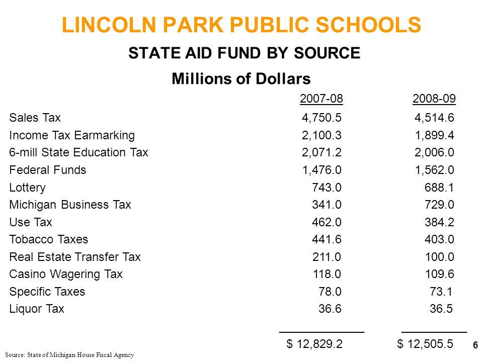 LINCOLN PARK PUBLIC SCHOOLS GENERAL FUND - ENDING FUND BALANCE
