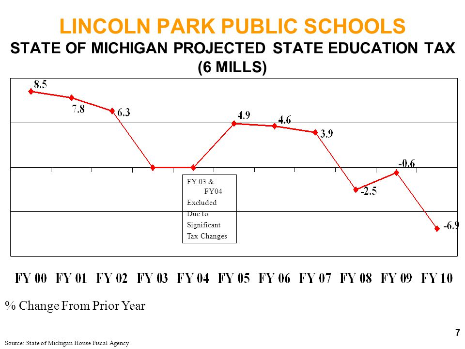 LINCOLN PARK PUBLIC SCHOOLS STATE OF MICHIGAN PROJECTED SALES TAX REVENUE Source: State of Michigan House Fiscal Agency % Change From Prior Year