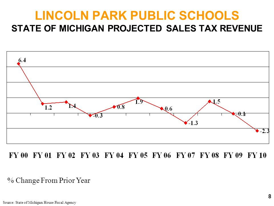 LINCOLN PARK PUBLIC SCHOOLS GENERAL FUND YEAR ENDED JUNE 30, 2009 ORIGINAL BUDGET ACTUALVARIANCE REVENUES$38,095,032$34,002,530(10.7%) EXPENDITURES$40,968,812$37,518,606 7.5% EXCESS REVENUES (EXPENDITURES) ($2,873,780)($3,516,076)