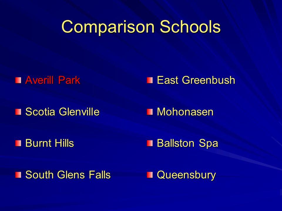 Comparison Schools Averill Park Scotia Glenville Burnt Hills South Glens Falls East Greenbush Mohonasen Ballston Spa Queensbury