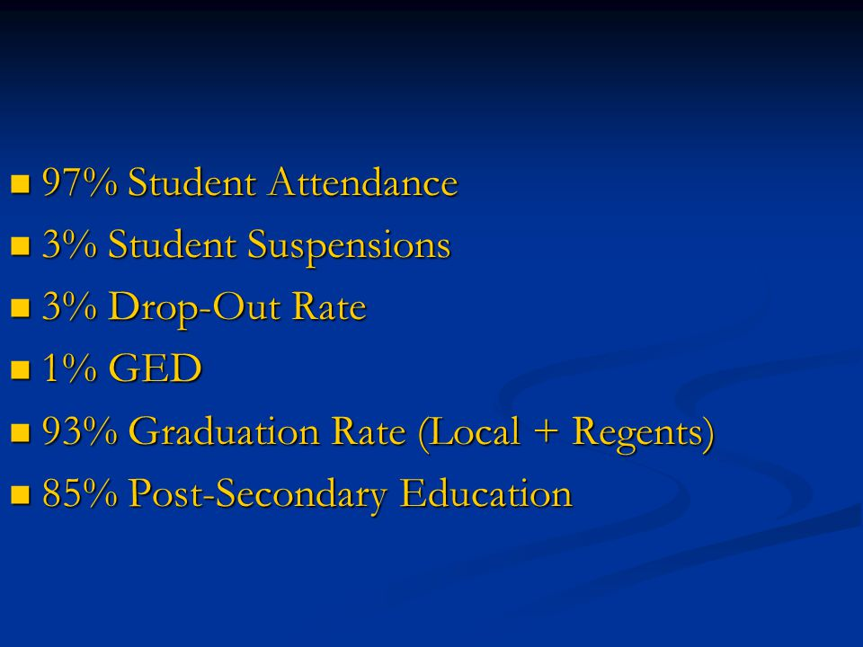 97% Student Attendance 97% Student Attendance 3% Student Suspensions 3% Student Suspensions 3% Drop-Out Rate 3% Drop-Out Rate 1% GED 1% GED 93% Gradua