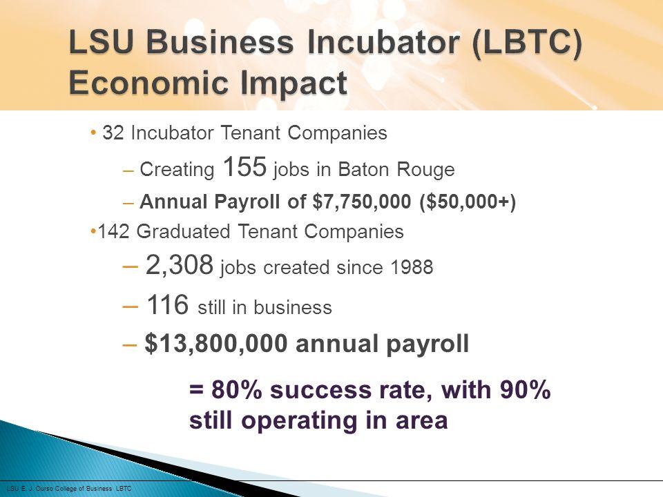32 Incubator Tenant Companies – Creating 155 jobs in Baton Rouge – Annual Payroll of $7,750,000 ($50,000+) 142 Graduated Tenant Companies – 2,308 jobs