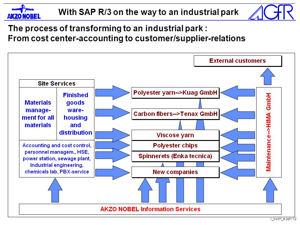 With SAP R/3 on the way to an industrial park r_koch_e.ppt / 12 The process of transforming to an industrial park : From cost center-accounting to customer/supplier-relations