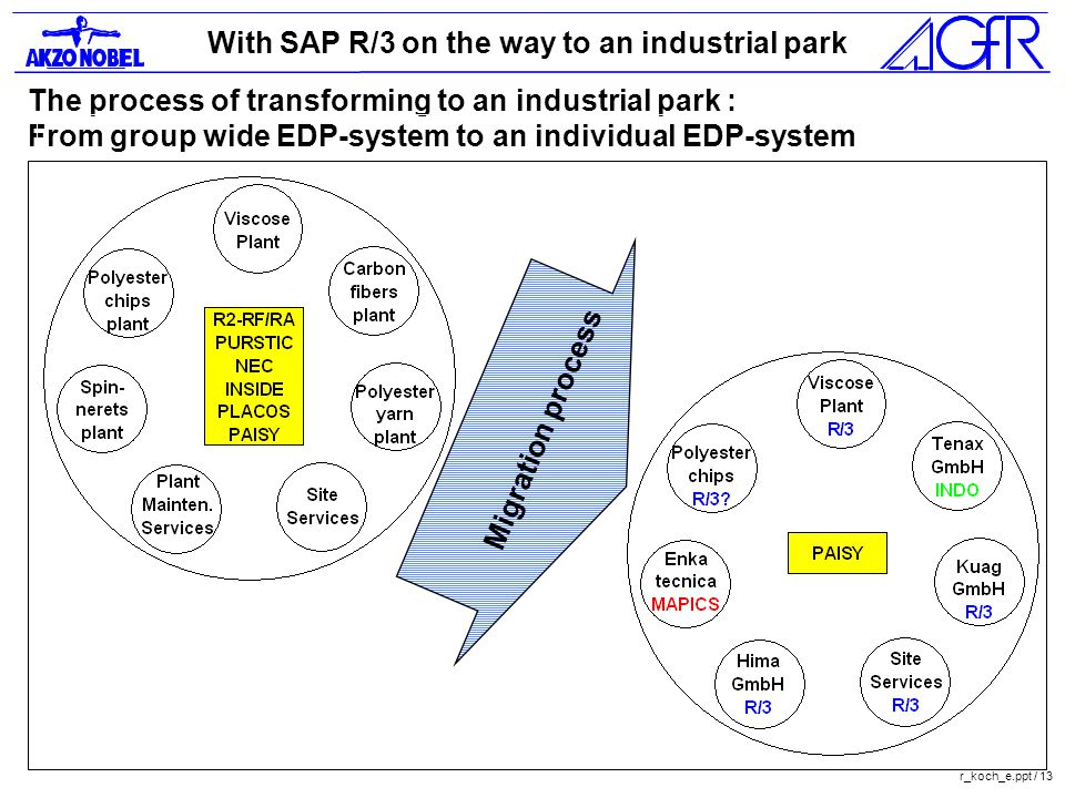 With SAP R/3 on the way to an industrial park r_koch_e.ppt / 13 The process of transforming to an industrial park : From group wide EDP-system to an individual EDP-system Migration process