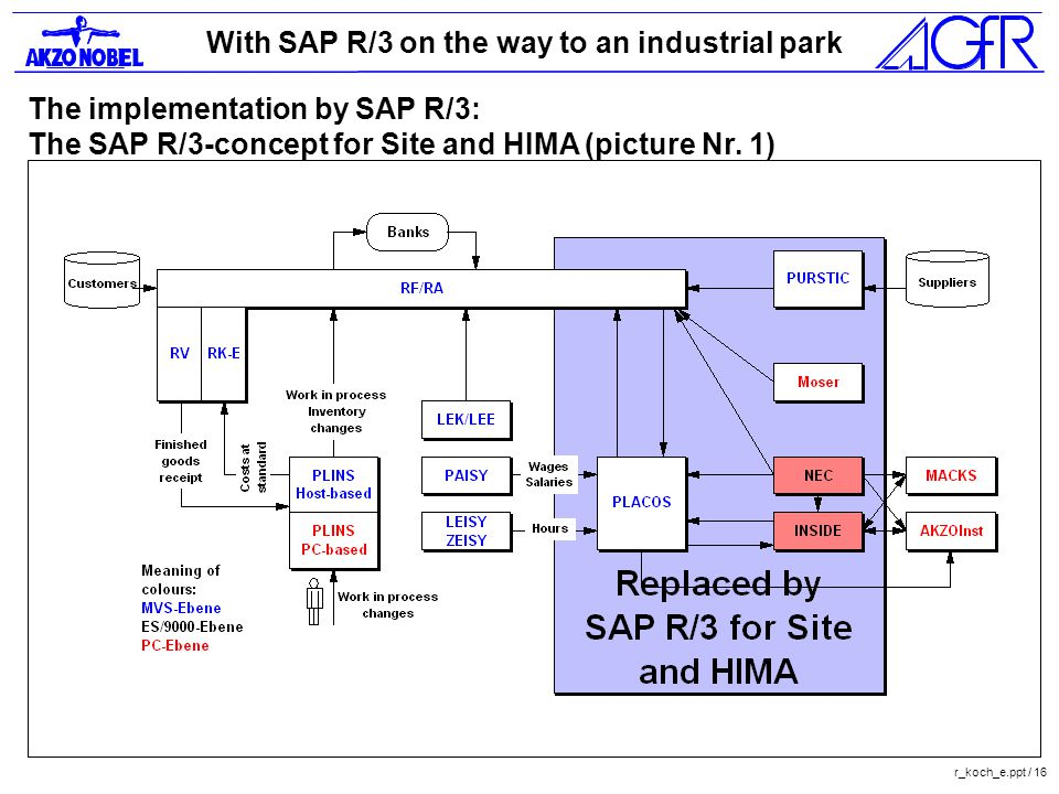 With SAP R/3 on the way to an industrial park r_koch_e.ppt / 16 The implementation by SAP R/3: The SAP R/3-concept for Site and HIMA (picture Nr.