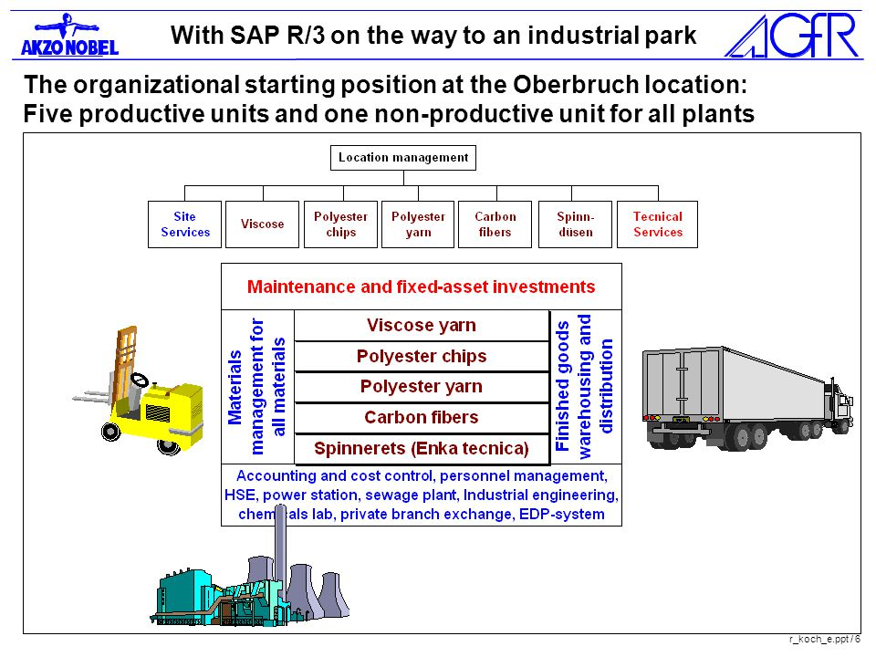 With SAP R/3 on the way to an industrial park r_koch_e.ppt / 6 The organizational starting position at the Oberbruch location: Five productive units and one non-productive unit for all plants