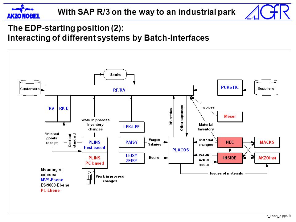 With SAP R/3 on the way to an industrial park r_koch_e.ppt / 9 The EDP-starting position (2): Interacting of different systems by Batch-Interfaces