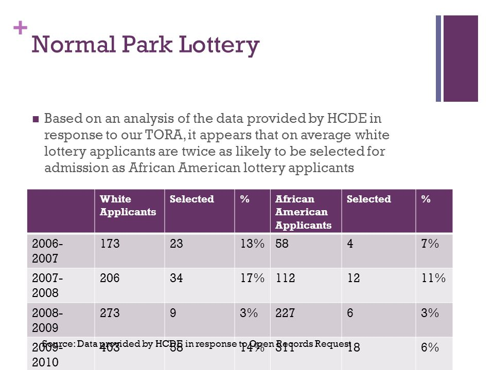 + Normal Park Lottery Based on an analysis of the data provided by HCDE in response to our TORA, it appears that on average white lottery applicants are twice as likely to be selected for admission as African American lottery applicants White Applicants Selected%African American Applicants Selected% 2006- 2007 1732313%5847% 2007- 2008 2063417%1121211% 2008- 2009 27393%22763% 2009- 2010 4035814%311186% Total1,05512412%708406% Source: Data provided by HCDE in response to Open Records Request