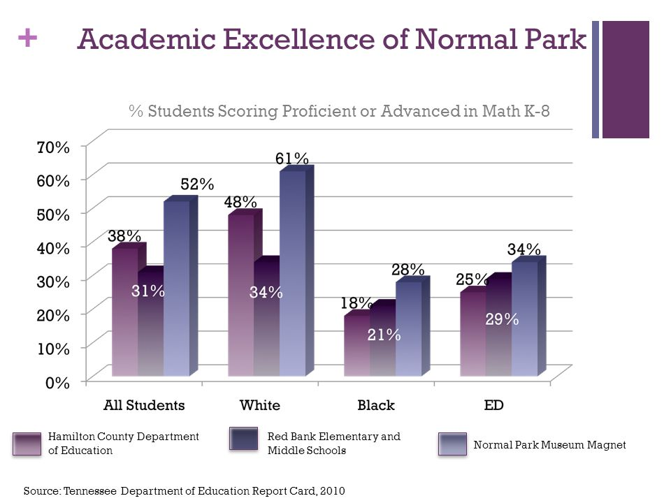+ Academic Excellence of Normal Park % Students Scoring Proficient or Advanced in Math K-8 Hamilton County Department of Education Normal Park Museum Magnet Red Bank Elementary and Middle Schools Source: Tennessee Department of Education Report Card, 2010