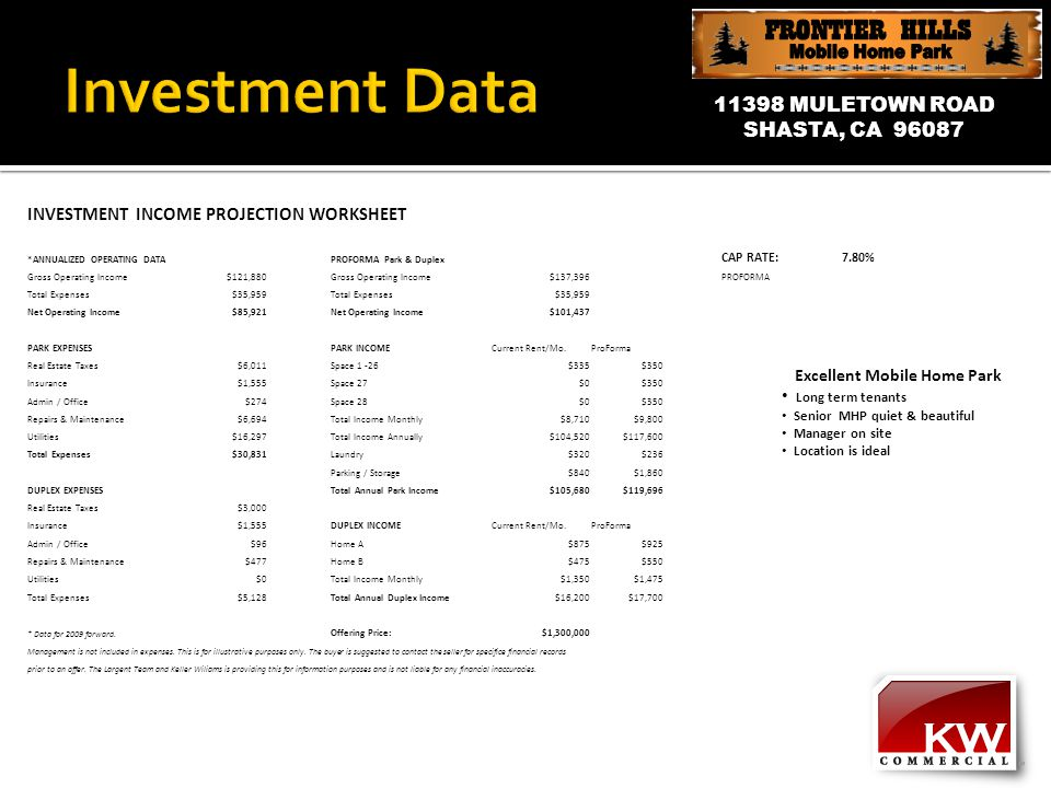 11398 MULETOWN ROAD SHASTA, CA 96087 INVESTMENT INCOME PROJECTION WORKSHEET *ANNUALIZED OPERATING DATAPROFORMA Park & Duplex CAP RATE:7.80% Gross Operating Income$121,880Gross Operating Income$137,396PROFORMA Total Expenses$35,959Total Expenses$35,959 Net Operating Income$85,921Net Operating Income$101,437 PARK EXPENSESPARK INCOMECurrent Rent/Mo.ProForma Real Estate Taxes$6,011Space 1 -26$335$350 Insurance$1,555Space 27$0$350 Admin / Office$274Space 28$0$350 Repairs & Maintenance$6,694Total Income Monthly$8,710$9,800 Utilities$16,297Total Income Annually$104,520$117,600 Total Expenses$30,831Laundry$320$236 Parking / Storage$840$1,860 DUPLEX EXPENSESTotal Annual Park Income$105,680$119,696 Real Estate Taxes$3,000 Insurance$1,555DUPLEX INCOMECurrent Rent/Mo.ProForma Admin / Office$96Home A$875$925 Repairs & Maintenance$477Home B$475$550 Utilities$0Total Income Monthly$1,350$1,475 Total Expenses$5,128Total Annual Duplex Income$16,200$17,700 * Data for 2009 forward.