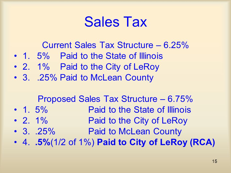 15 Sales Tax Current Sales Tax Structure – 6.25% 1. 5% Paid to the State of Illinois 2. 1% Paid to the City of LeRoy 3..25% Paid to McLean County Prop