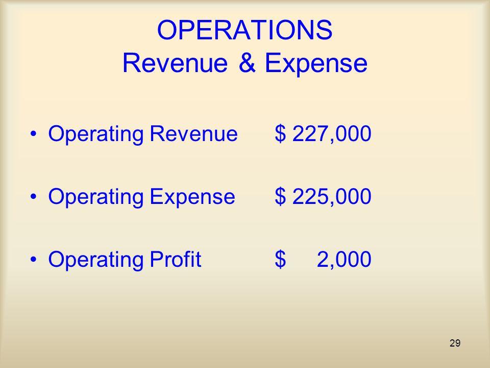 29 OPERATIONS Revenue & Expense Operating Revenue$ 227,000 Operating Expense$ 225,000 Operating Profit$ 2,000