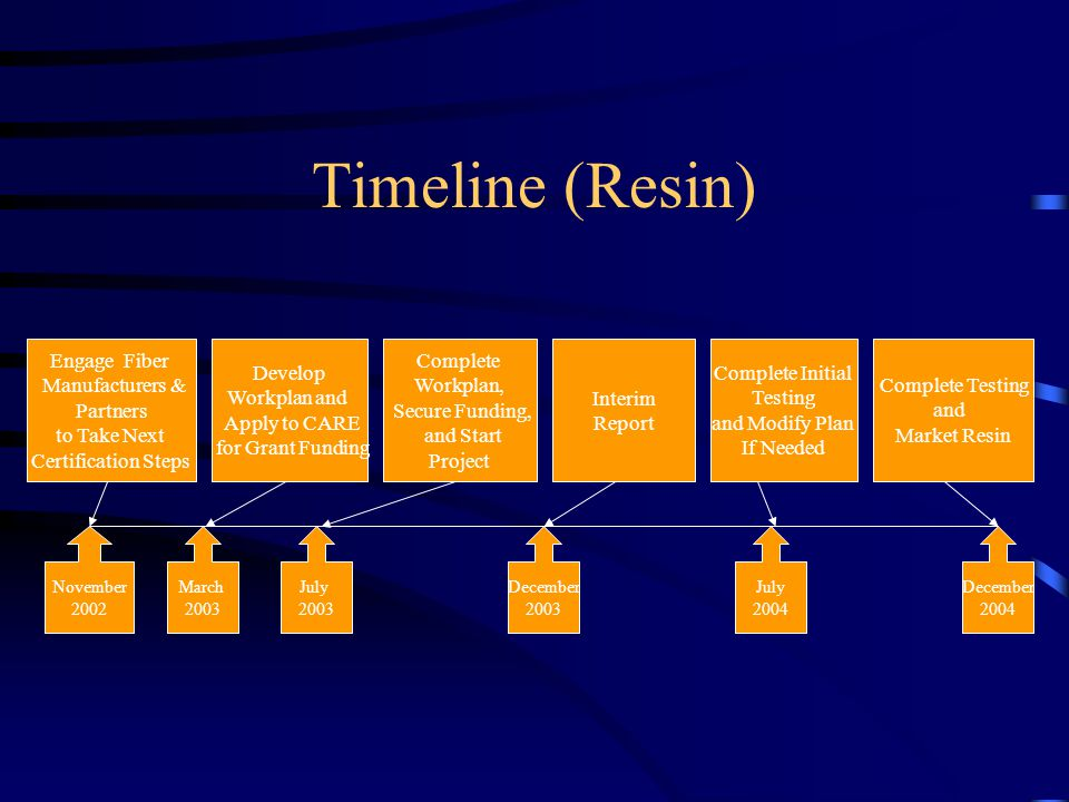 Timeline (Resin) Engage Fiber Manufacturers & Partners to Take Next Certification Steps Develop Workplan and Apply to CARE for Grant Funding November 2002 December 2004 December 2003 July 2004 July 2003 Complete Testing and Market Resin Interim Report Complete Initial Testing and Modify Plan If Needed March 2003 Complete Workplan, Secure Funding, and Start Project