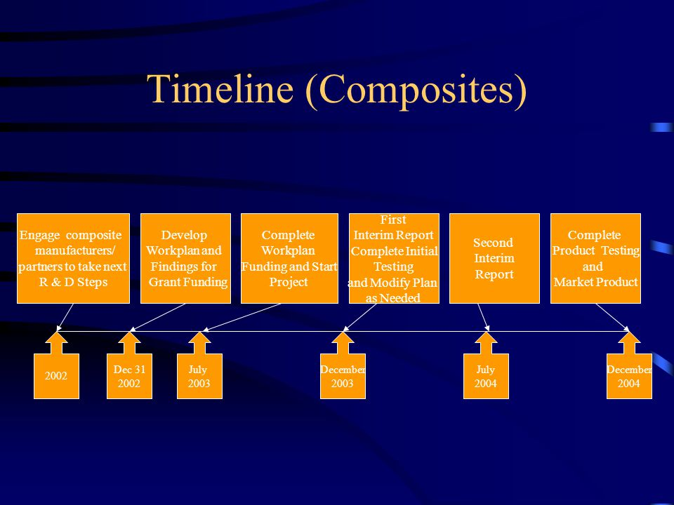 Timeline (Composites) Engage composite manufacturers/ partners to take next R & D Steps Develop Workplan and Findings for Grant Funding 2002 December 2004 December 2003 July 2004 July 2003 Complete Product Testing and Market Product First Interim Report Complete Initial Testing and Modify Plan as Needed Second Interim Report Dec Complete Workplan Funding and Start Project