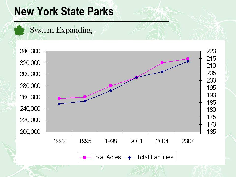 New York State Parks System Expanding