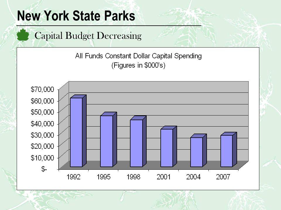 New York State Parks Capital Budget Decreasing