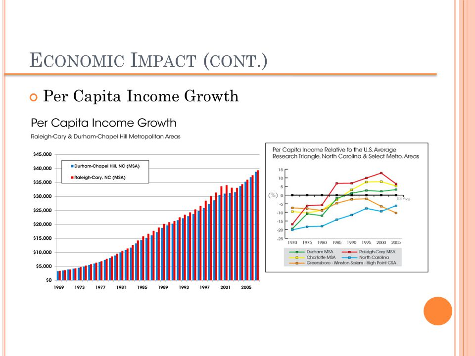 E CONOMIC I MPACT ( CONT.) Per Capita Income Growth
