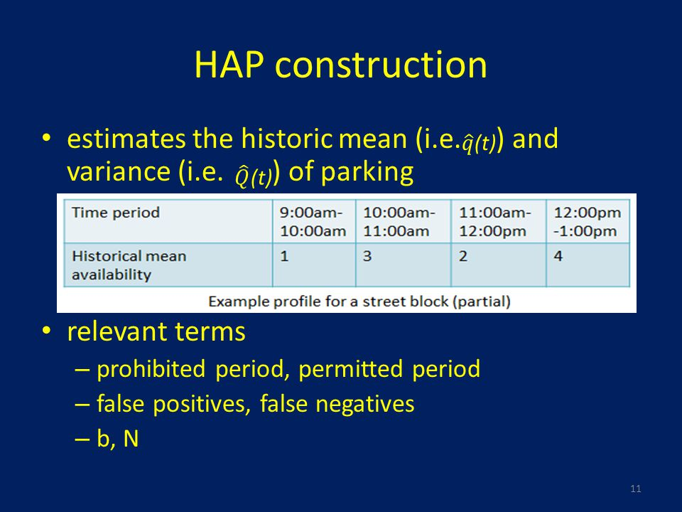 HAP construction estimates the historic mean (i.e. ) and variance (i.e. ) of parking relevant terms – prohibited period, permitted period – false posi