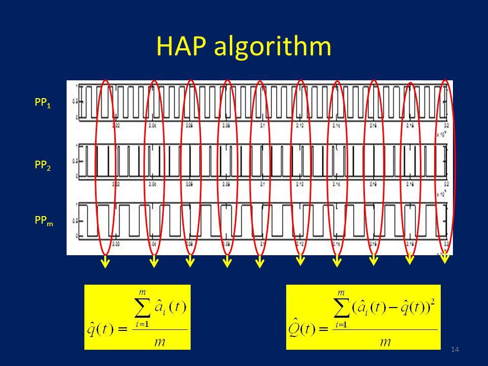 HAP algorithm PP 1 PP 2 PP m 14