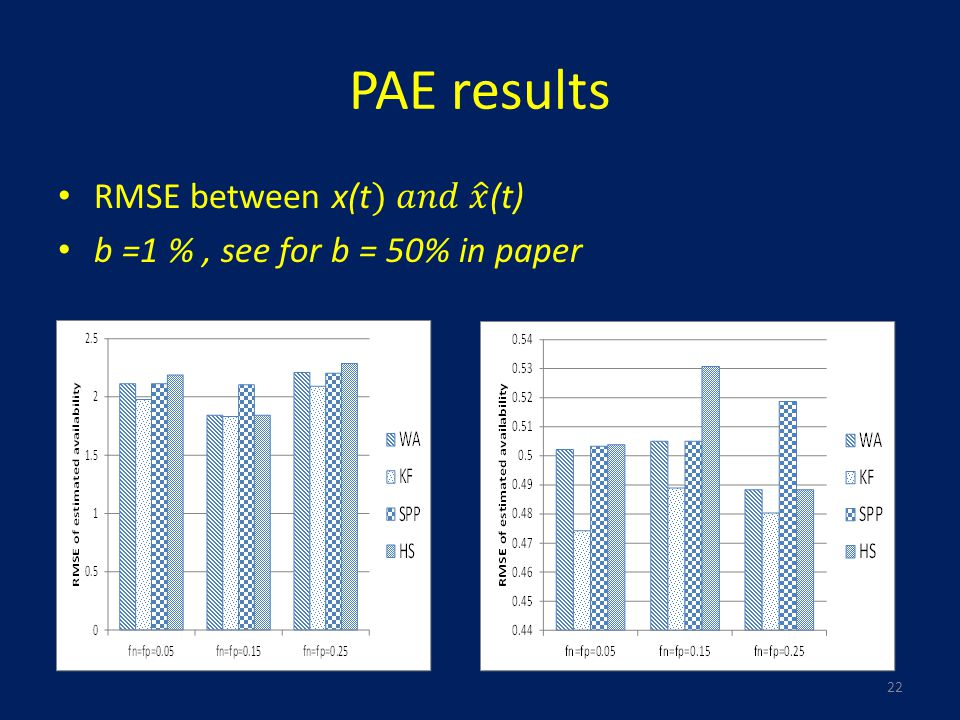 PAE results 22