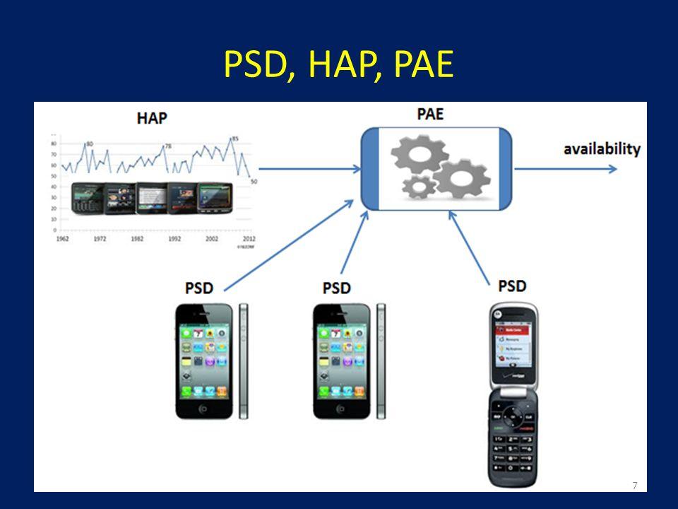 PSD, HAP, PAE 7