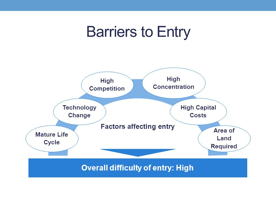 Barriers to Entry Factors affecting entry Mature Life Cycle Technology Change High Competition Area of Land Required High Capital Costs High Concentra
