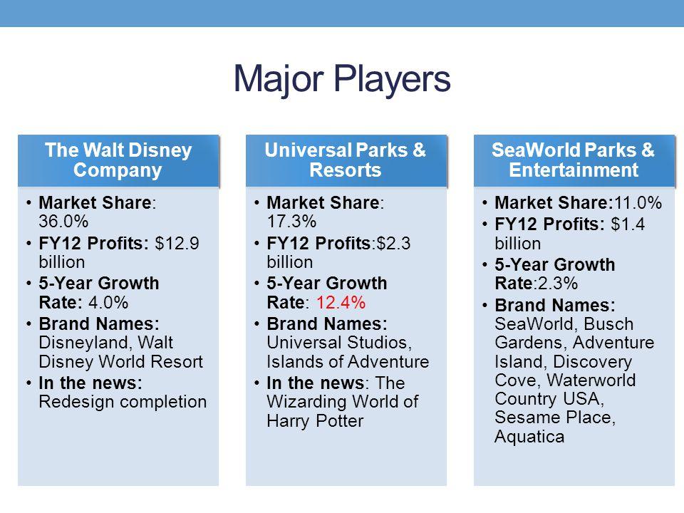 Major Players The Walt Disney Company Market Share: 36.0% FY12 Profits: $12.9 billion 5-Year Growth Rate: 4.0% Brand Names: Disneyland, Walt Disney Wo