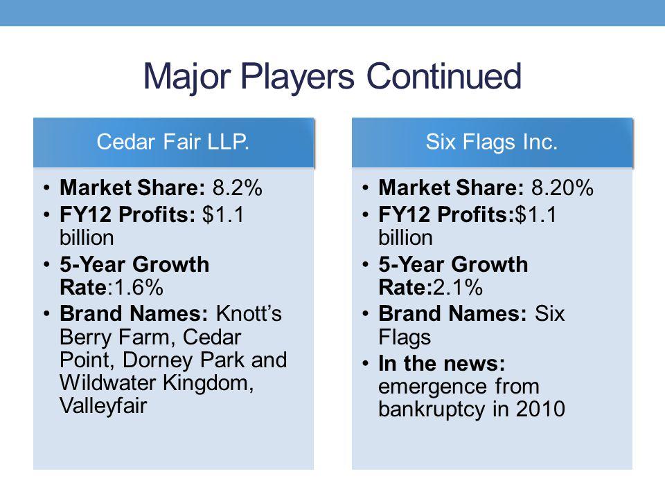 Major Players Continued Cedar Fair LLP. Market Share: 8.2% FY12 Profits: $1.1 billion 5-Year Growth Rate:1.6% Brand Names: Knotts Berry Farm, Cedar Po