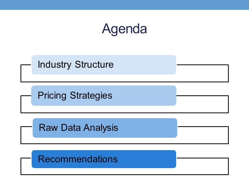 Agenda Industry StructurePricing StrategiesRaw Data Analysis Recommendations